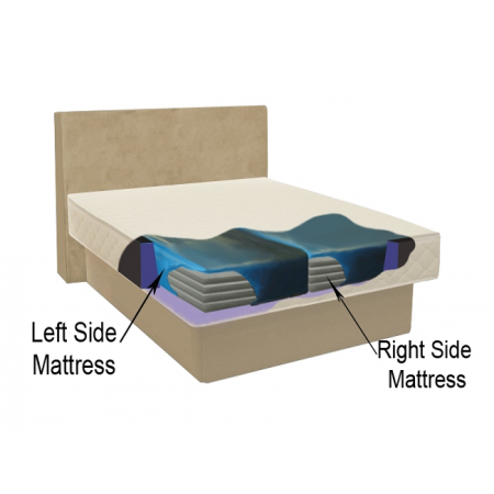 Softside Mattress Dual